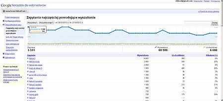 Google webmaster tools - zapytania najczęściej powodujące wyszukanie