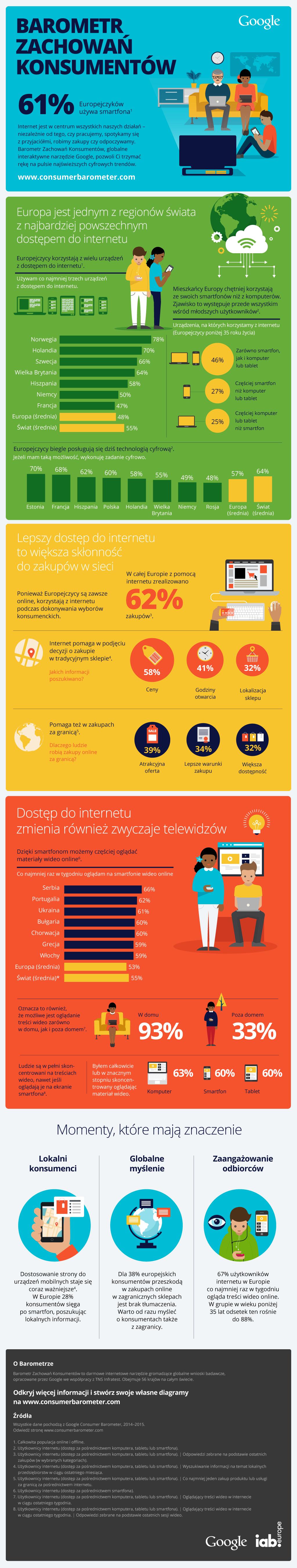 Barometr Zachowań Konsumentów - infografika