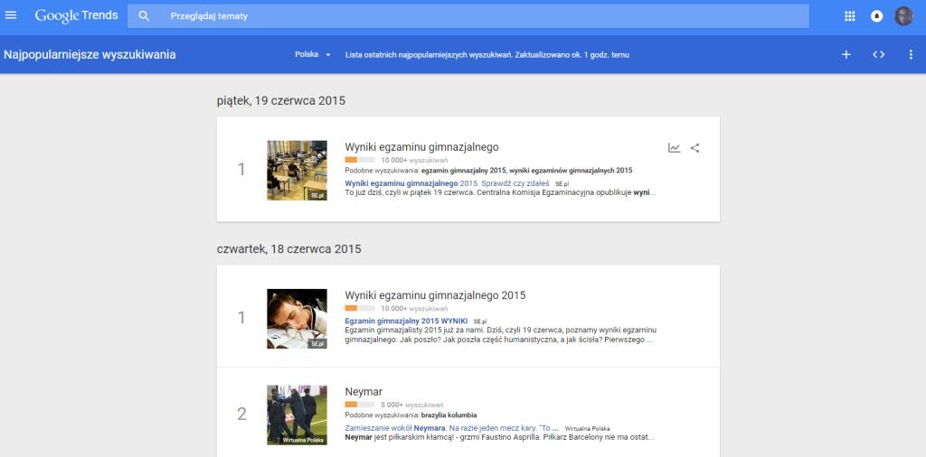 Najpopularniejsze wyszukiwania w Google Trends