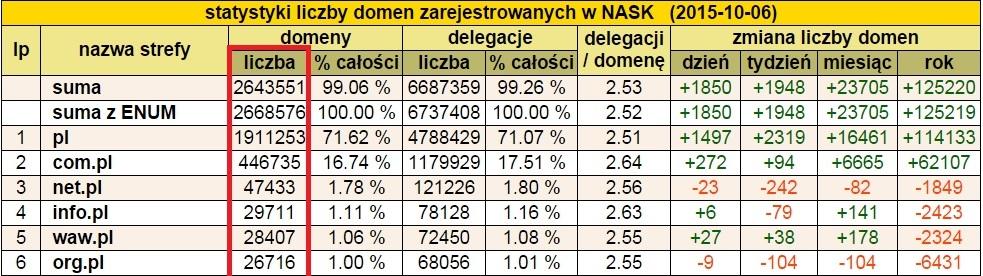 statystyki domen
