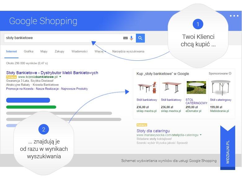Jak działa Google Shopping
