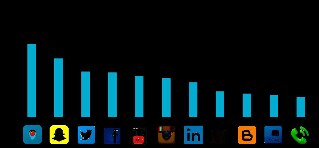 Udział użytkowników i ich zaufanie do social mediów