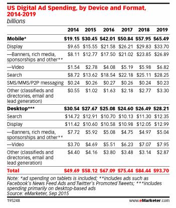 Wydatki na reklamę wg formatu i przeznaczenia