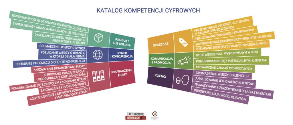 Katalog Kompetencji