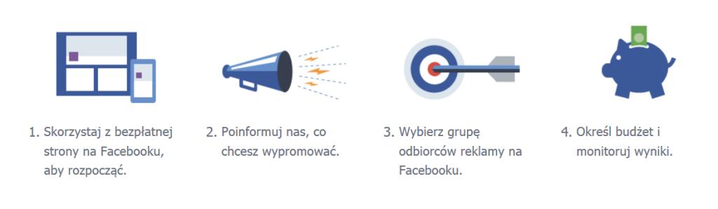 Struktura kampanii reklamowej