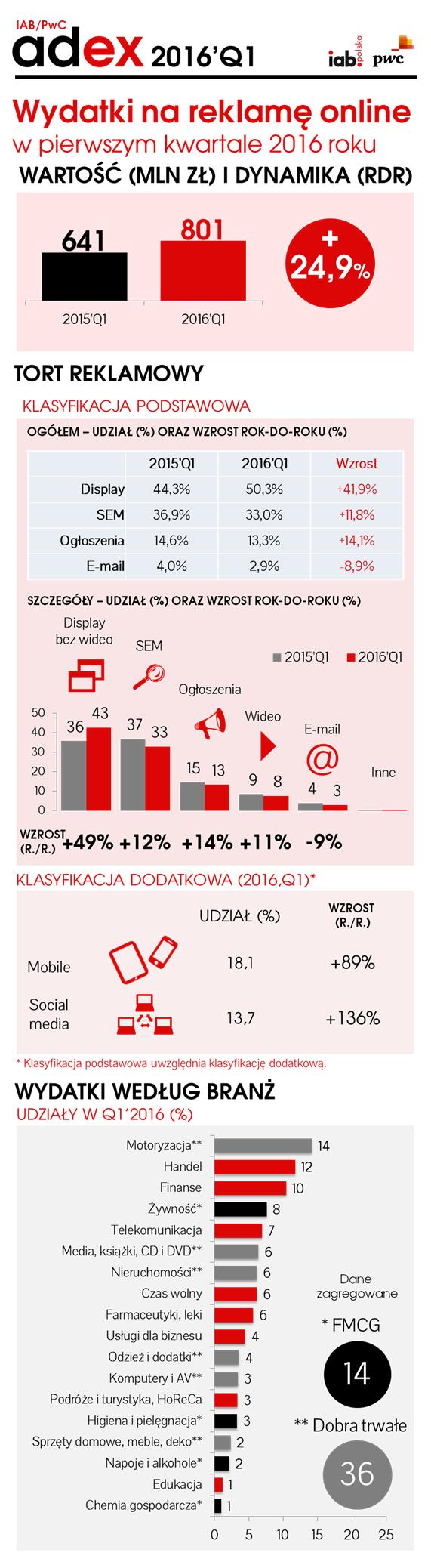 IAB_infografika