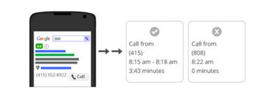 Konwersje telefoniczne, które prowadzą do sprzedaży
